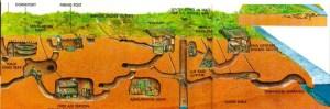 Skema Tunnel Chu Chi